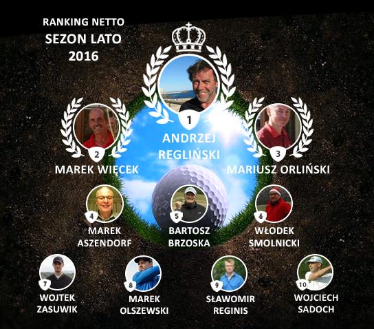Finał Rywalizacji formatu Netto Sezonu Lato 2016